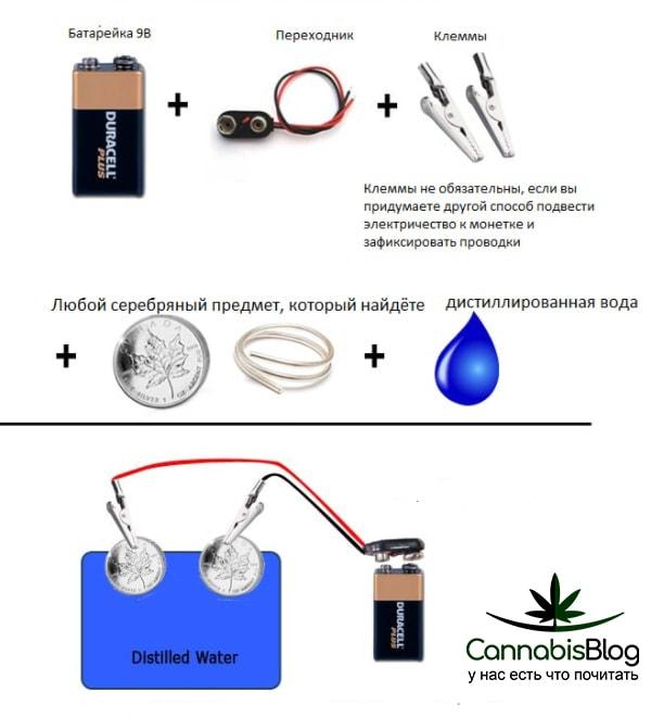 Метод создания раствора коллоидного серебра