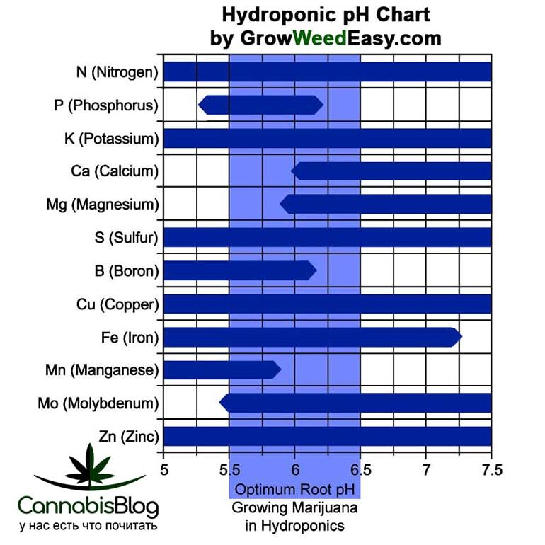 Таблица значений pH в гидропонике