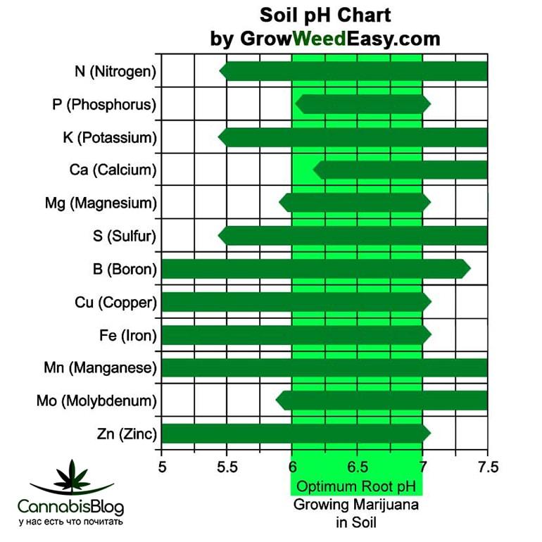 Таблица значений pH в почве